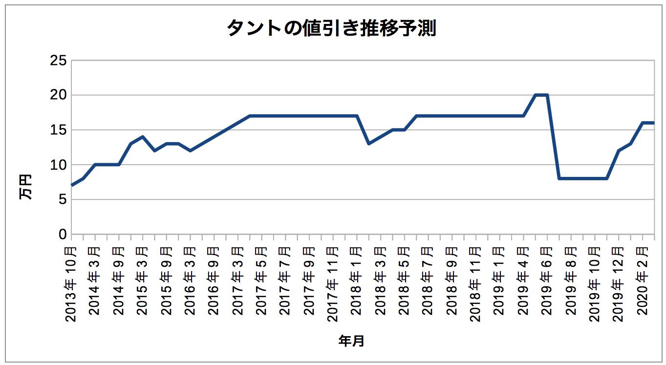 タント_値引き推移予測