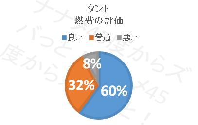 タント_燃費