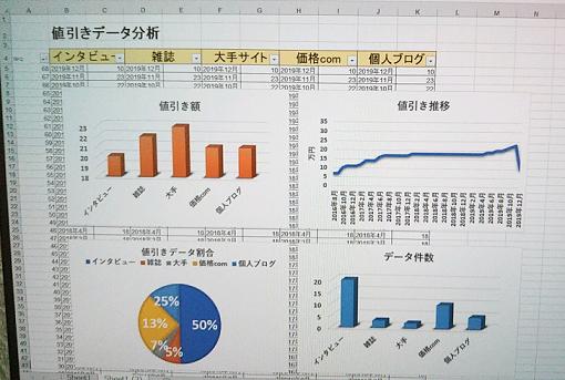 タントの値引き分析