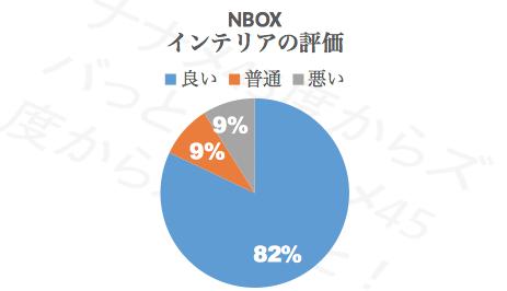 N-BOXインテリア_評価