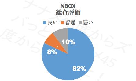 N-BOX総合性能_評価